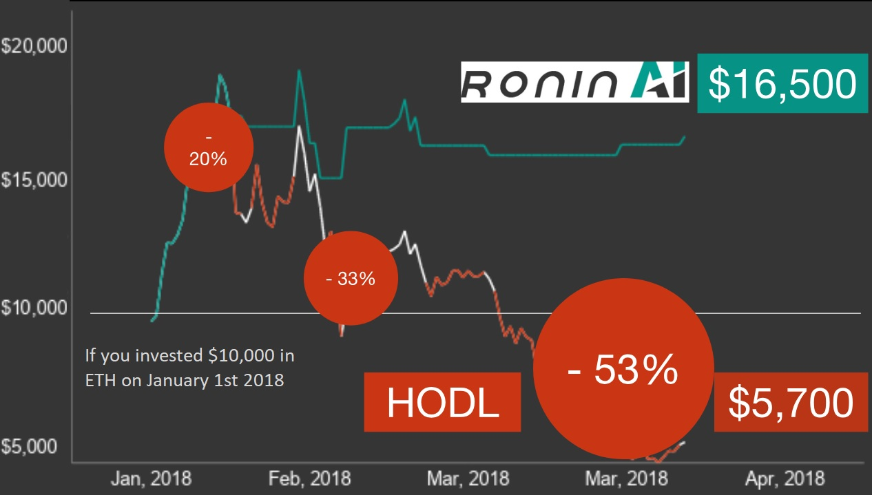 roninai crypto trading tool investment